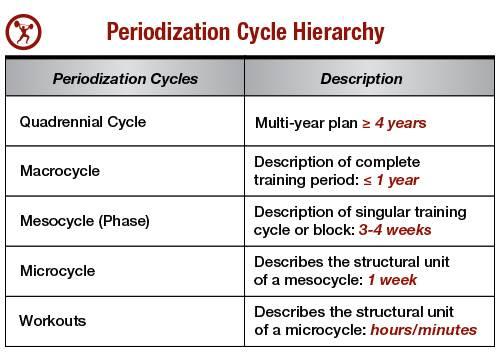 periodization-table